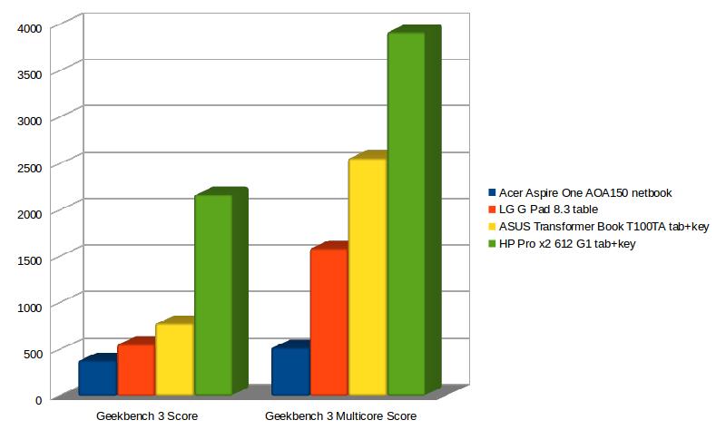 netbook_vs_table