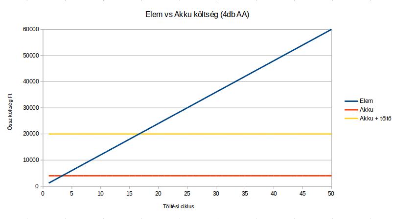 elem_vs_akku_koltseg