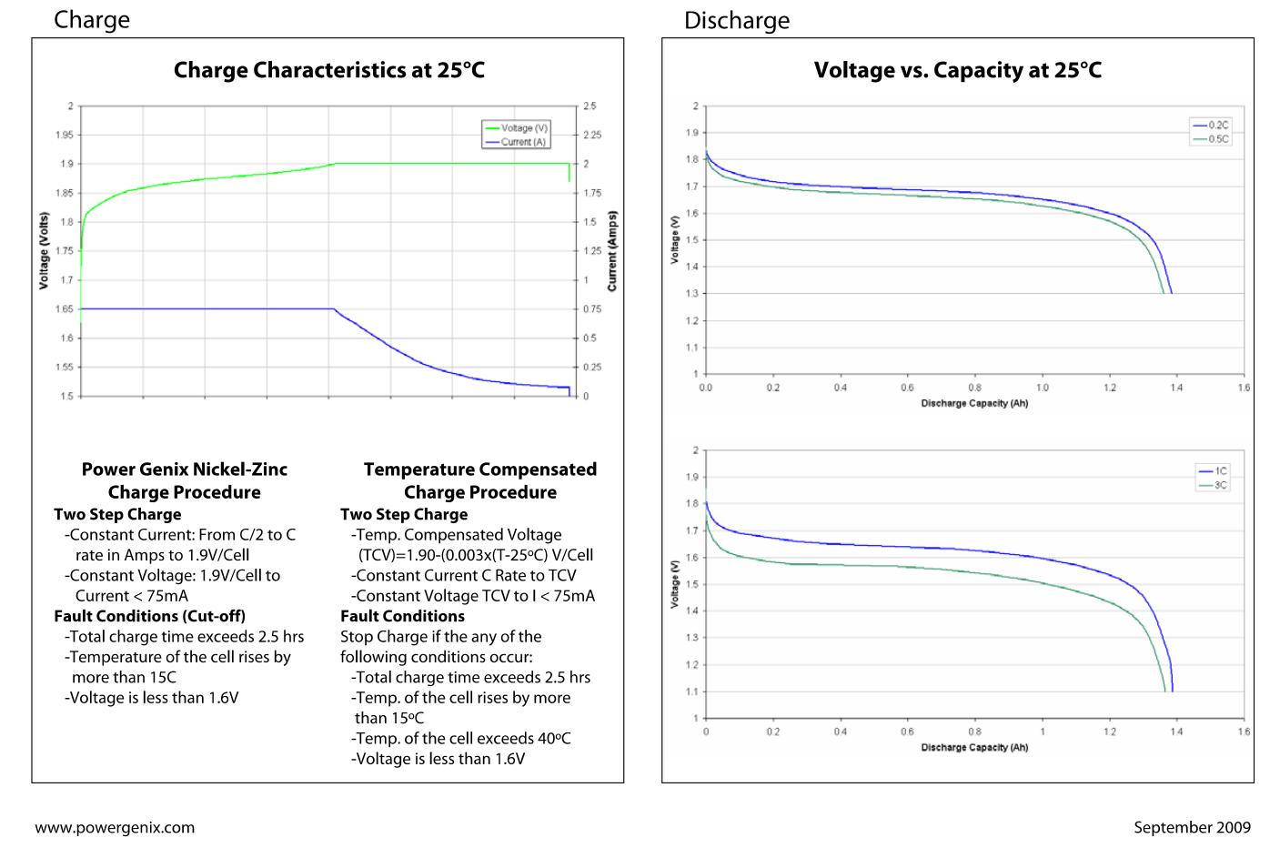 nizn-charge-characteristics